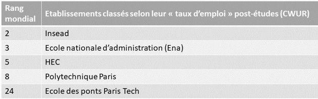 Les cinq premières universités françaises dans le classement mondial selon l'indicateur «le taux d'emploi des alumni» calculé par le CWUR en 2021-22.