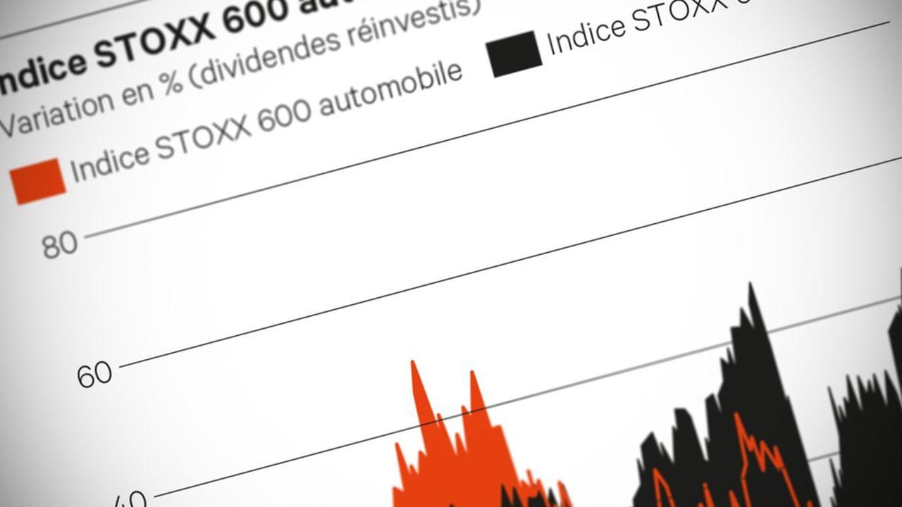 Double (Indice_STOXX_600_automobile)