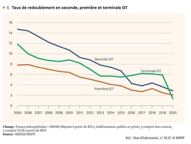 Le taux de redoublement dans le secondaire dans les filières générale et technique (GT) est nettement à la baisse en France depuis plusieurs décennies.