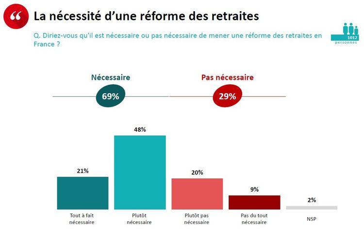 SONDAGE EXCLUSIF - Retraites: 55% des Français ne veulent pas d'une réforme avant la présidentielle