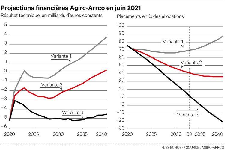 Siege social d'Agirc Arrco, regimes de retraite complementaire