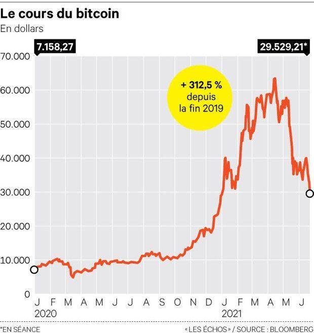 Le bitcoin gagne 312,5% depuis fin 2019.