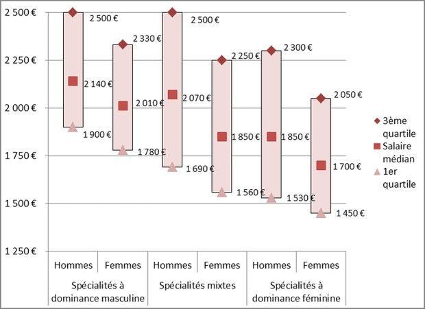 La féminisation des filières apparaît corrélée aux niveaux de salaires.
