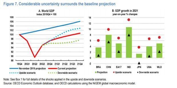 En septembre dernier, l'OCDE avait imaginé un scénario prenant en compte une deuxième vague.