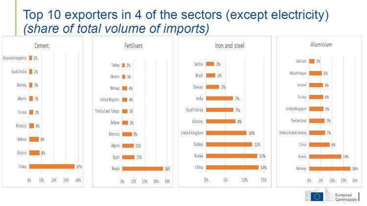 Les principaux exportateurs vers l'UE de ciment, d'acier, d'engrais et d'aluminium