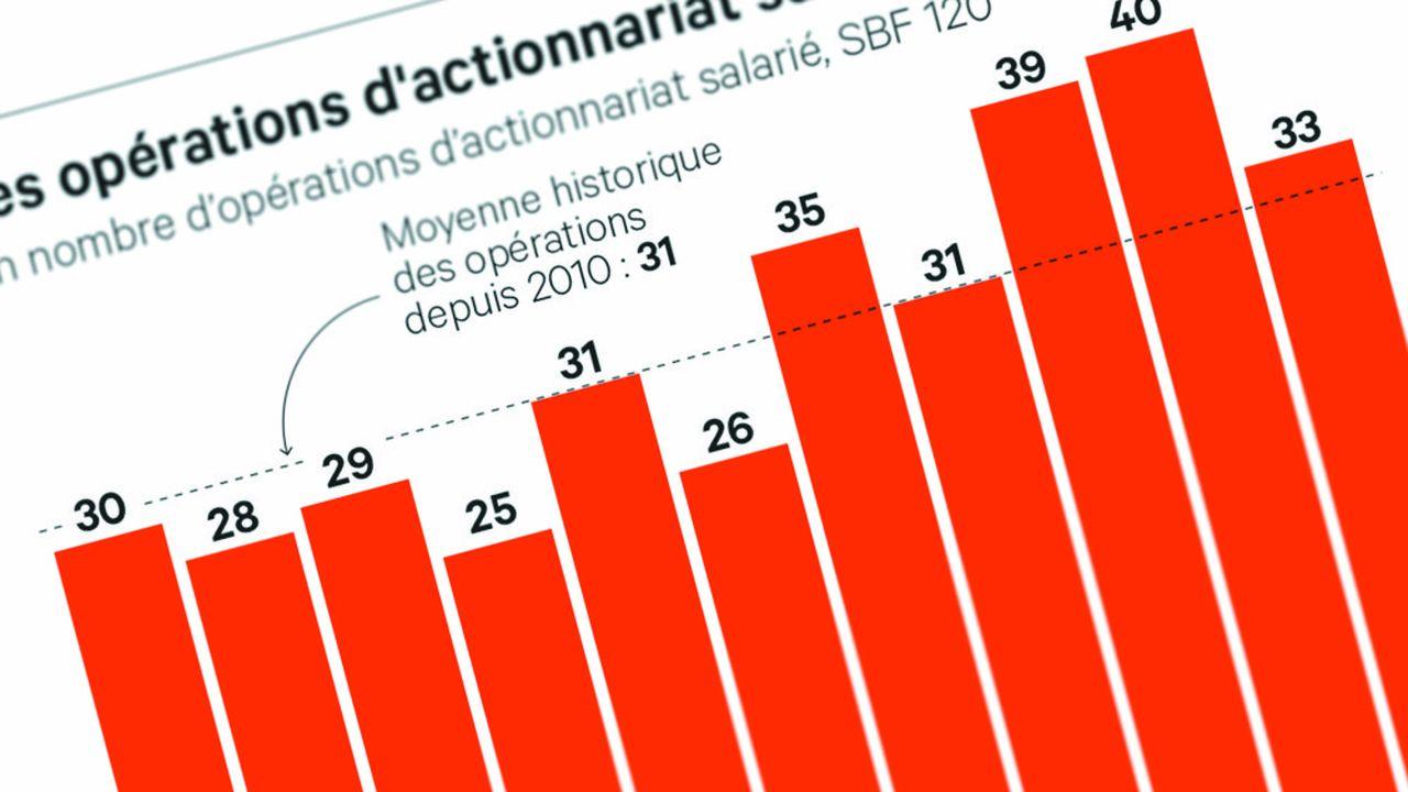 Le cabinet Eres a dénombré 33 opérations d'actionnariat salarié en 2020 au sein du SBF 120, contre un record de 40 l'année précédente.