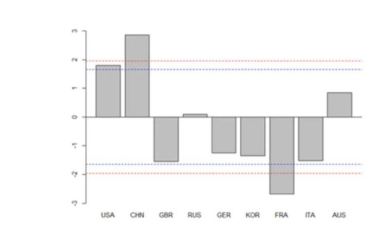 Différence de médailles entre les hommes et les femmes: un score négatif indique moins de médailles pour les femmes.