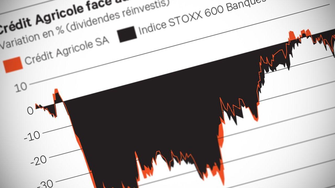 Crédit Agricole, Banques: Sillon tout tracé