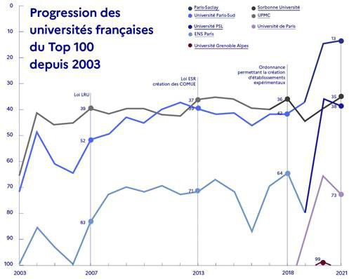 Paris-Saclay a gagné une place et demeure au premier rang des universités d'Europe continentale.