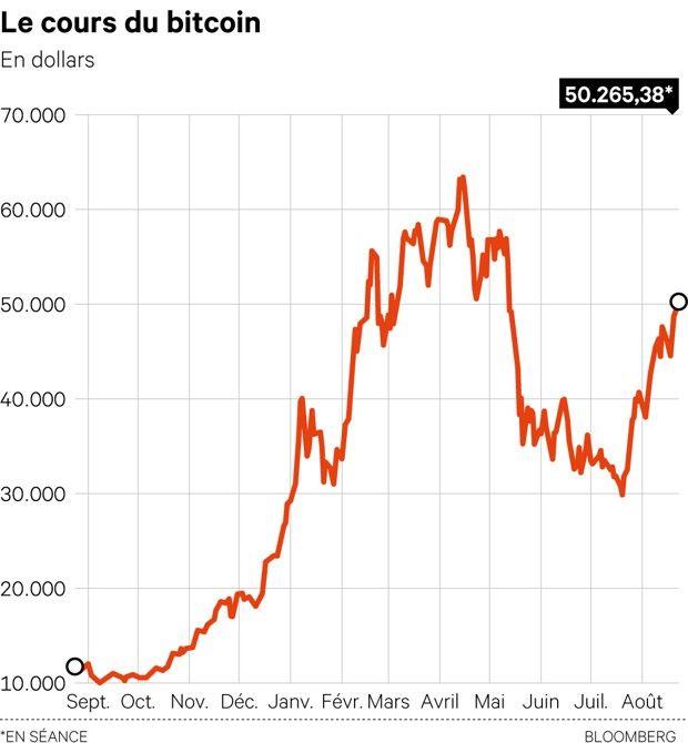 Le bitcoin a gagné 332% sur les 12 derniers mois.