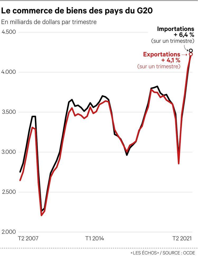 Le commerce mondial enregistre un nouveau record en valeur au deuxième trimestre