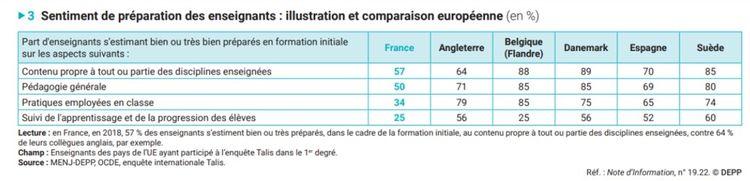 De manière globale, sur les quatre modules de l'enquête, les profs français n'ont pas le sentiment d'être assez formés.