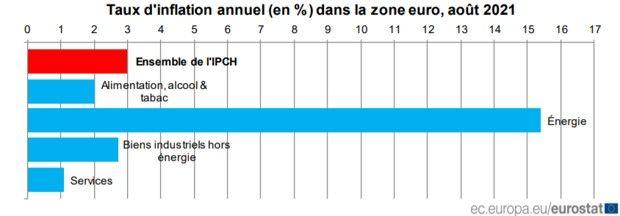 IPCH: Indice des prix à la consommation harmonisé