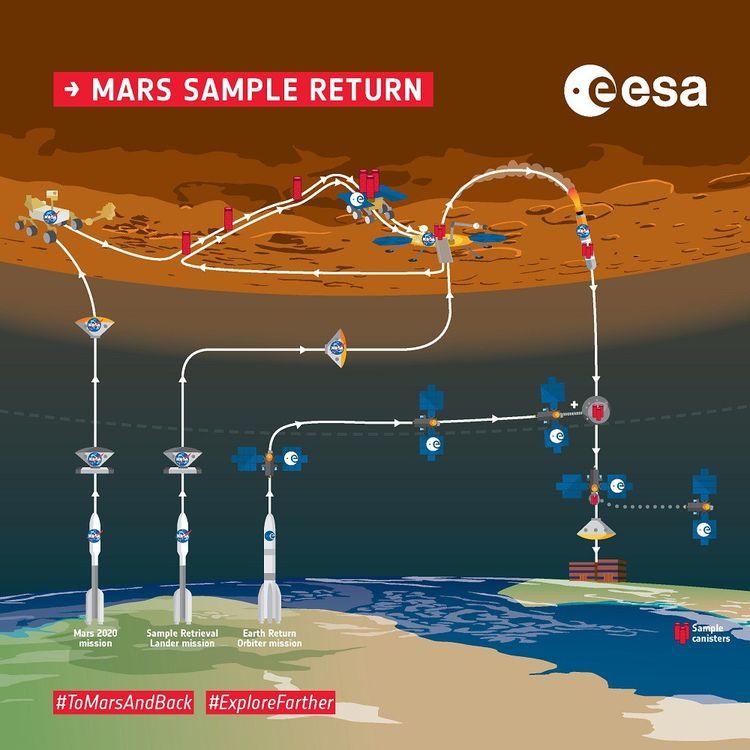Deux autres lancements seront nécessaires à la réussite de la mission Mars2020.