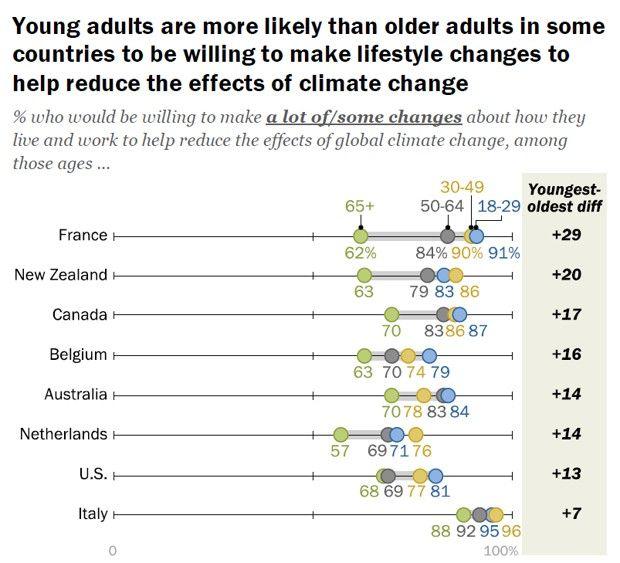Les jeunes sont plus sensibles aux questions climatiques que les plus âgés.