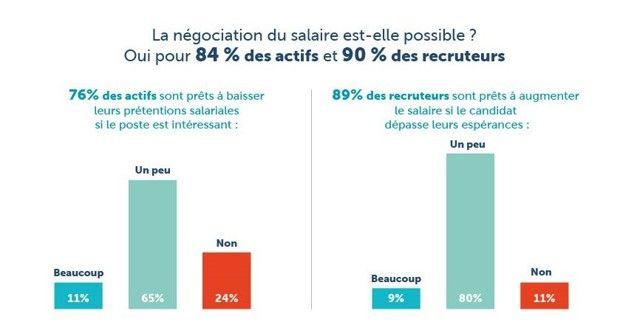 A la question la négociation salariale est-elle possible, plus de huit actifs en recherche d'emploi sur dix répondent «oui», et neuf recruteurs sur dix aussi, d'après le sondage.