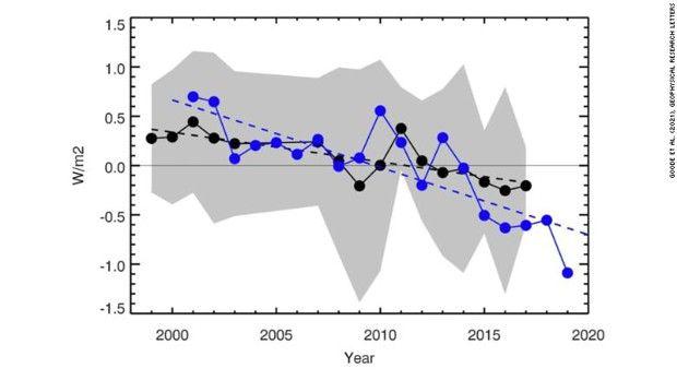 Ce graphique montre la luminosité annuelle moyenne de la Terre (en noir) de 1998 à 2017. La ligne bleue montre l'albédo annuel CERES, qui est une autre mesure annuelle de la réflectivité de la Terre, de 2001 à 2019. Les lignes pointillées noires et bleues sont des moyennes ajustées montrant que La réflectivité de la Terre a diminué au cours des 20 dernières années.