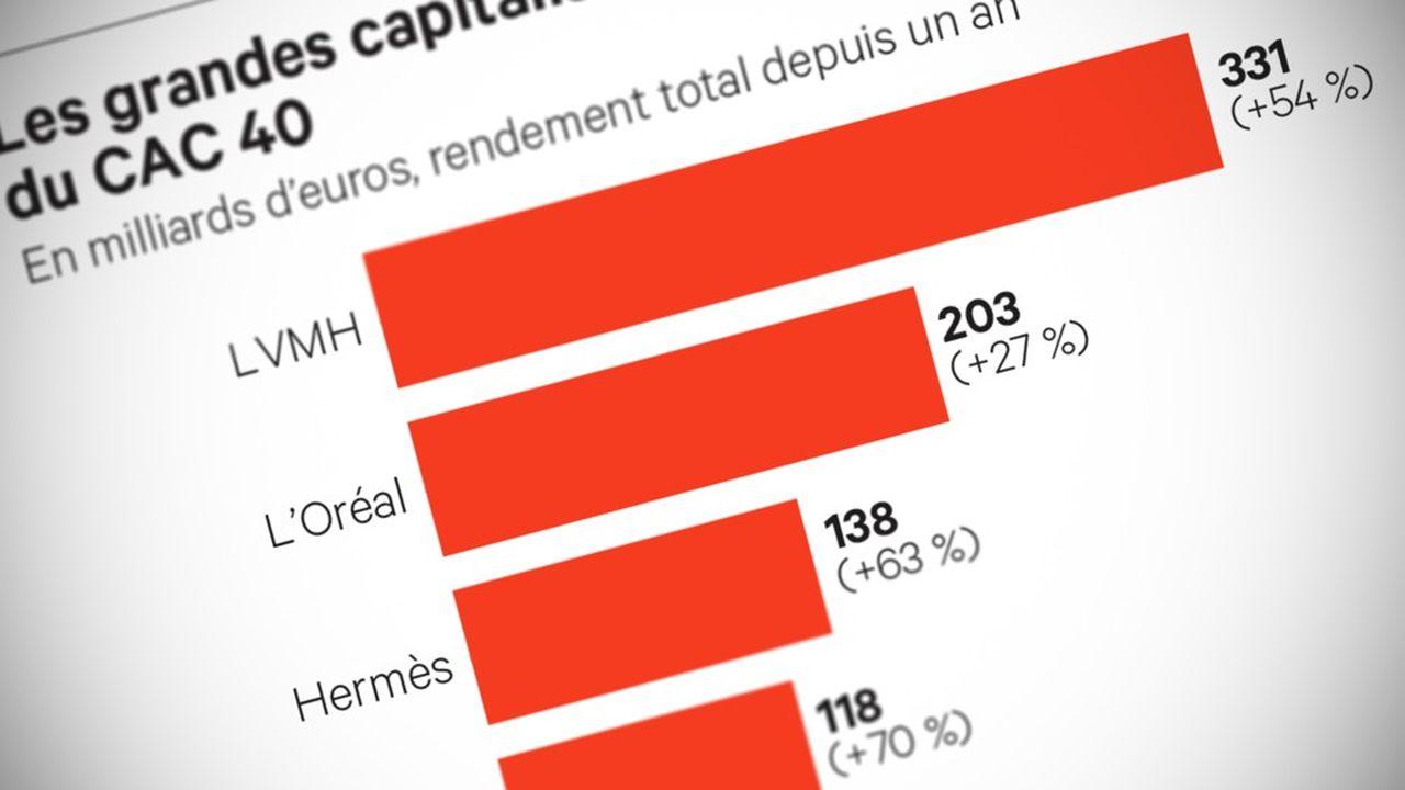 Hermès, Luxe, CAC 40 : Les réponses et la question